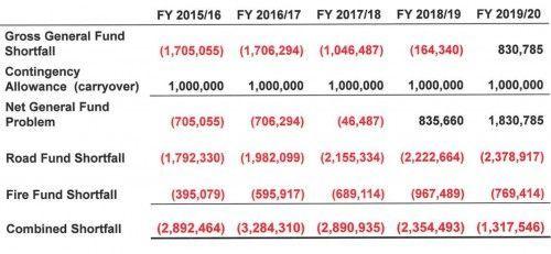Budgetshortfall