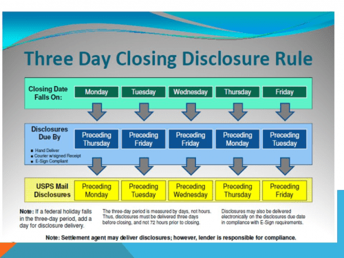 lenders must provide easier-to-use disclosures about your loan three business days before closing