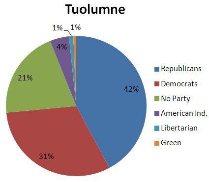Registered Voters Tuolumne