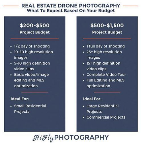 Drone Costs