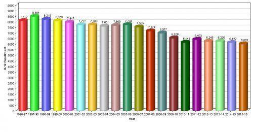 Tuolumne School enrollment chart
