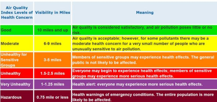 Update Heavy Smoke In Mother Lode Prompts Health Alert