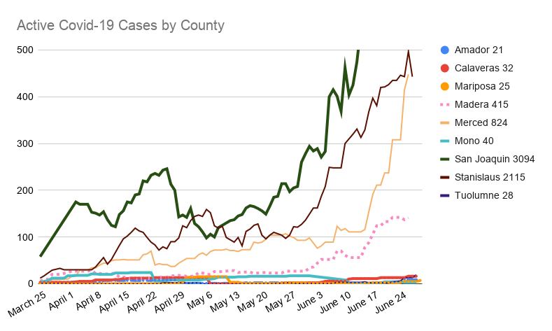 Active Covid-19 Cases by County(2)