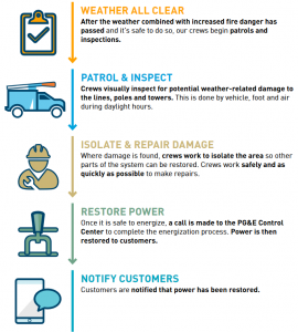 Public Safety Power Shutoff PGE. tips, power outage, PSPS