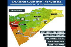 Calaveras County Public Health COVID-19 number-10-16-2020