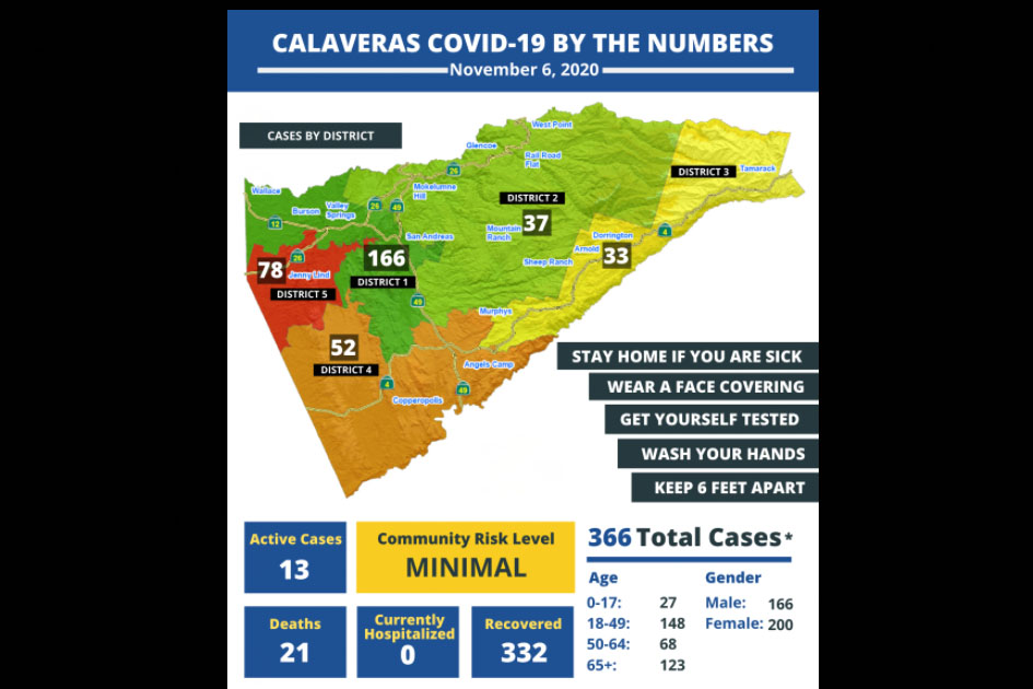 Oklahoma Says COVID-19 Case Rise Due in Part to Glitch