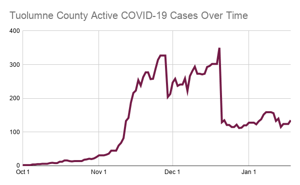 Indiana Department of Health Reports 2500 New COVID-19 Cases