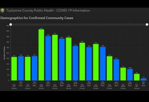 Total cases of COVID-19 in Tuolumne County by age 13 October 2021